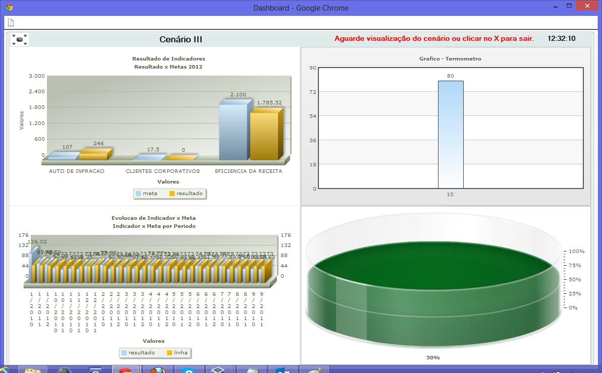 Sistema de Gráficos de Desempenho – (BI) Business Intelligence